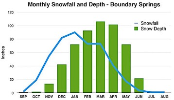 Chart of Snowfall and Snow Depth