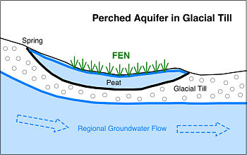 Diagram of Perched Aquifer in Glacial Till