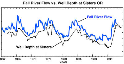 Diagram of Fall River Flow versus Well Depth