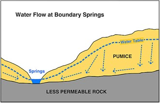 Diagram of Groundwater Flow