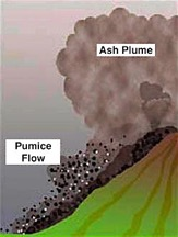 Diagram of Ash Fall and Pumice Flow